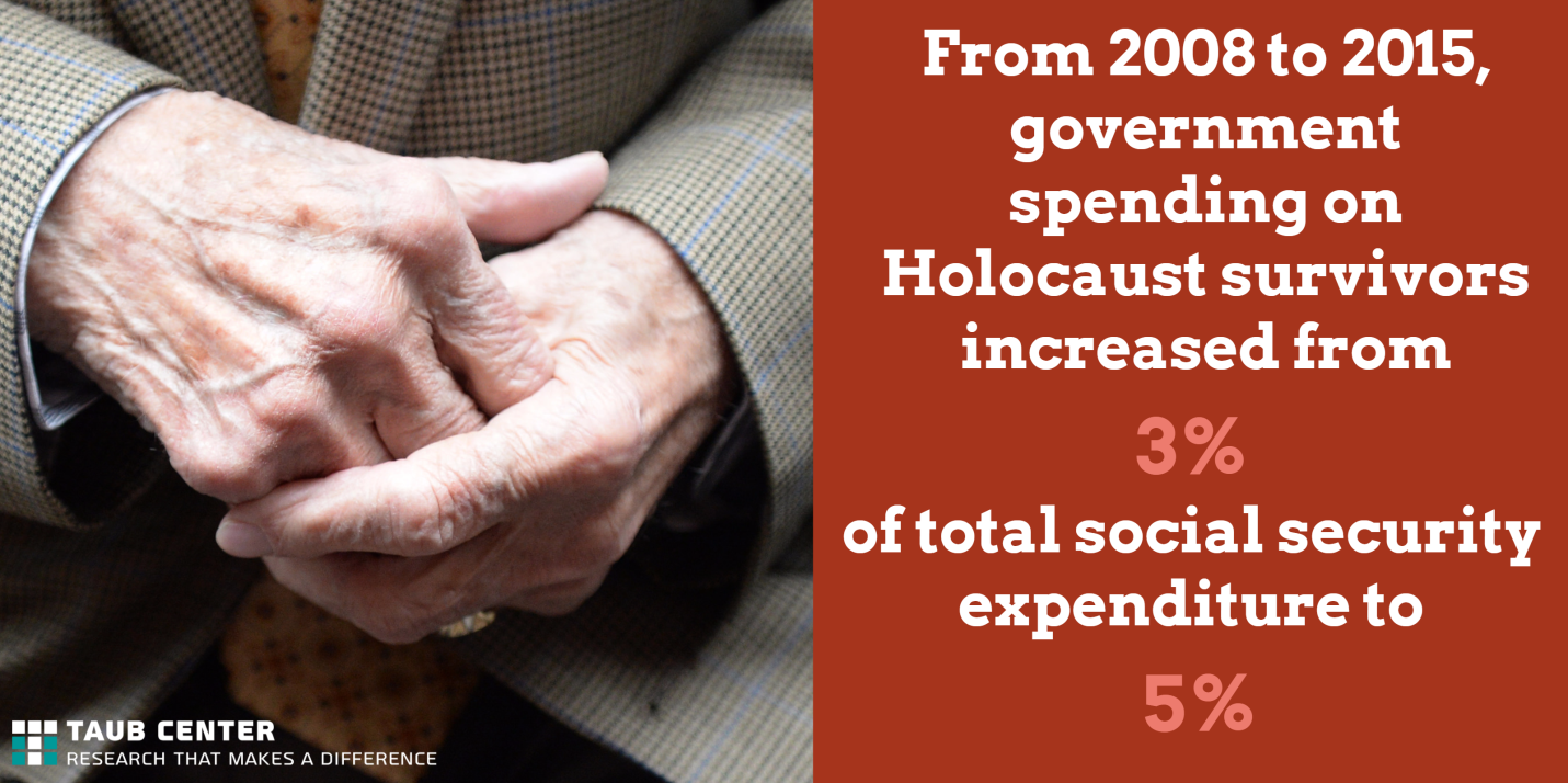 Government spending on holocaust survivors