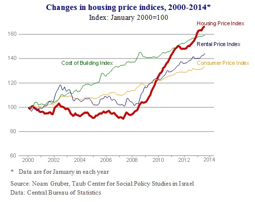 housing figure 1 eng