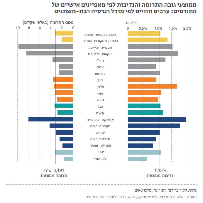 פילנטרופיה בעברית