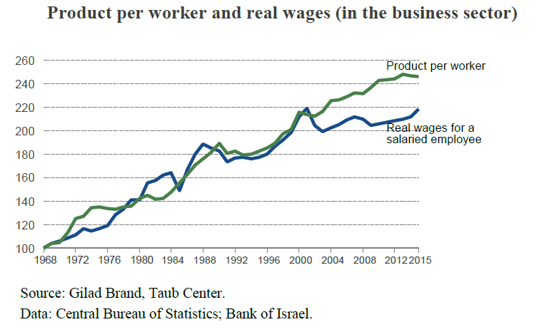 Product per Israeli worker and real wages