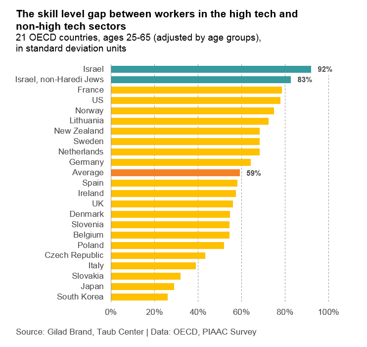 Skill level gap between workers in the high tech sector and non-high tech sectors