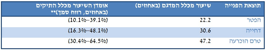 table 1 Hebrew